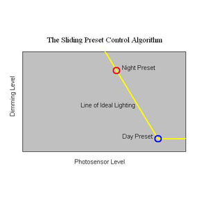 Basic daylighting algorithm.
